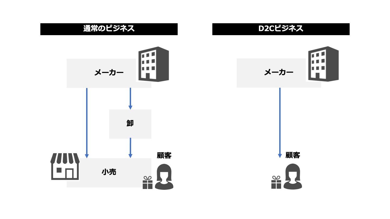 D2Cのビジネスモデル