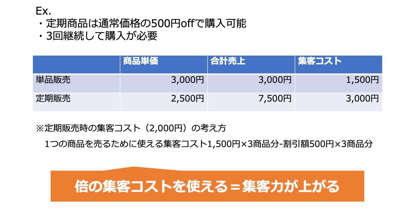 D2C2Cビジネスを支える販売モデル