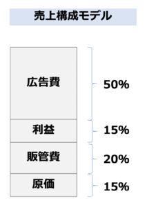 D2Cの売上構成モデル