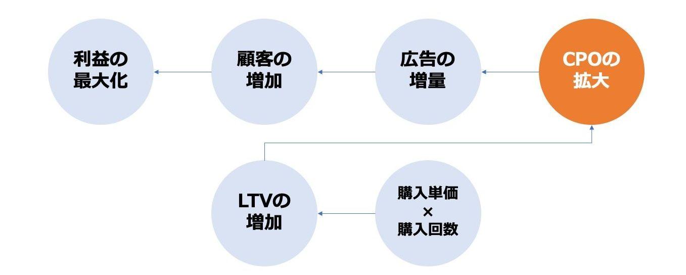 D2Cビジネスの事業モデル