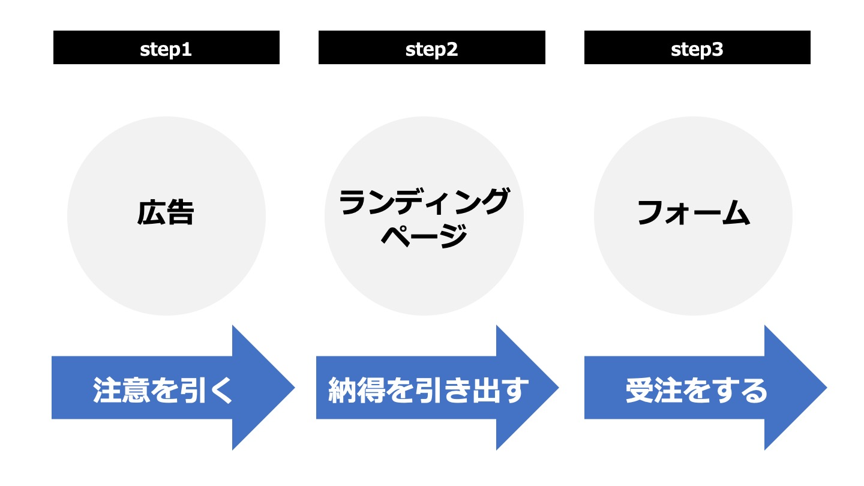 集客の3STEP