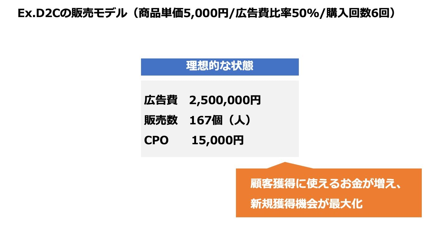 D2Cの販売モデル
